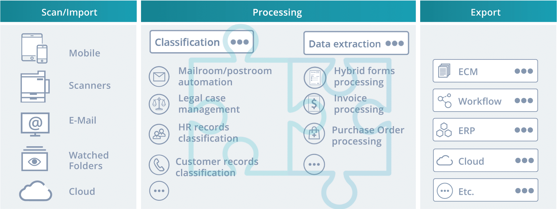 How does the IRISXtract for Documents software work? You can import documents via scan clients, electronic files, e-mail or cloud. The the software classifies the documents and/or extracts data it in a digital mailroom or business process solution (Mailroom/postroom automation, Legal Case management, HR records classification, Customer records classification, Invoice processing, hybrid forms processing, purchase order processing ..) You can then export the data and documents to your ECM, Workflow, ERP or Cloud system. IRISXtract helps you move towards a paperless office.
