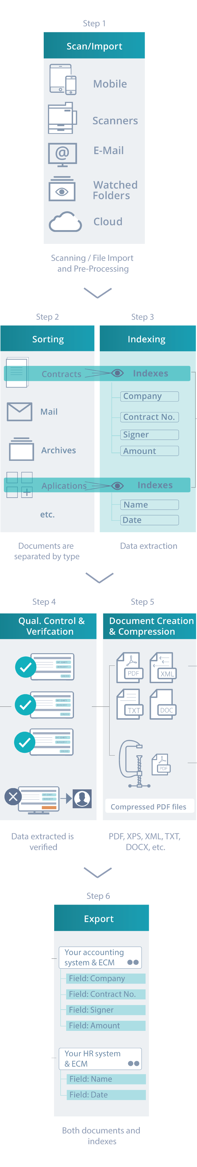 Learn how the IRISPowerscan document processing solution works from scanning/file import and pre-processing via document separation, sorting, data extraction, verification and document creation & compression to export of documents and indexes.